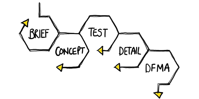 A simplified Product Design Process diagram